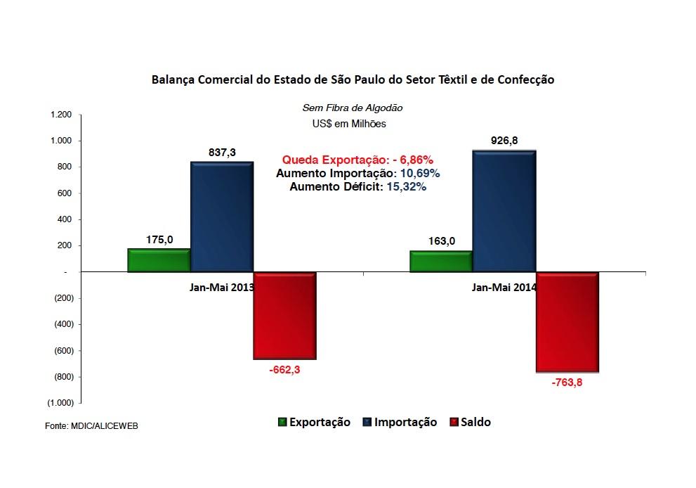 Grafico - São Paulo é o segundo Estado que mais importou produtos têxteis em 2014
