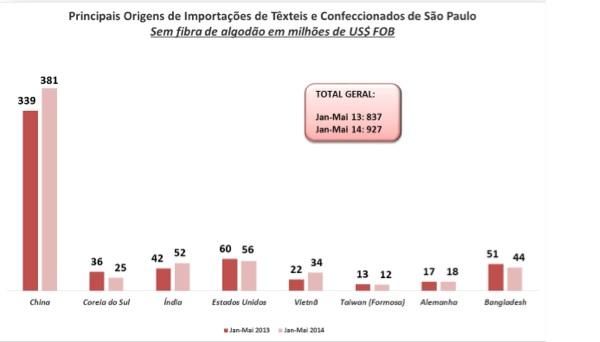 Grafico 2 - São Paulo é o segundo Estado que mais importou produtos têxteis em 2014