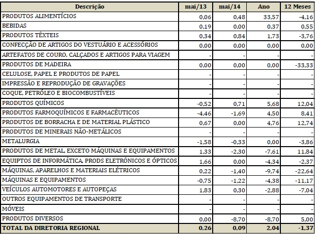 Grafico 5 - São Paulo é o segundo Estado que mais importou produtos têxteis em 2014