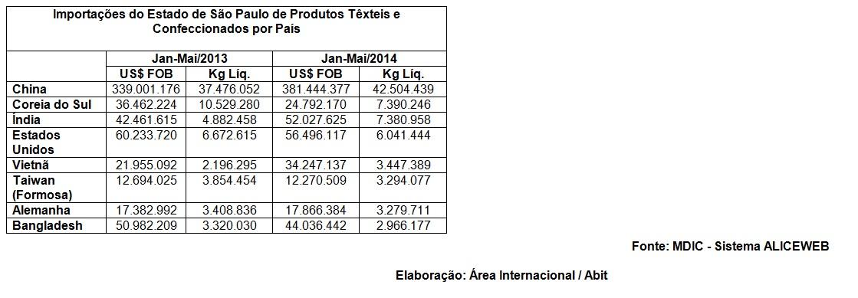 grafico 3 - São Paulo é o segundo Estado que mais importou produtos têxteis em 2014